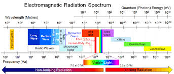 Electromagnetic Radiation And Radio Waves