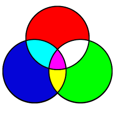 A Venn Diagram Is Shown Below Set Basics Gmat Math Online By Whitman Randolph