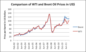 Brent Crude Price Today Chart The Oil Drum Why High Oil Prices Are Now Affecting Europe