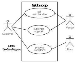 uml definition and informationuml use case diagram shop