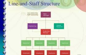 Walt Disney Organizational Chart