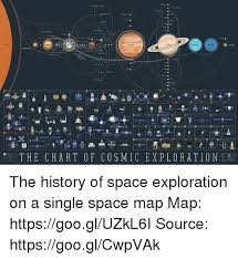 Chart Of Cosmic Exploration The Chart Of Cosmic Expl Or A Tion The History Of Space