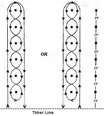 Pole Bending Pattern