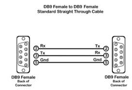 null modem serial cable wiring diagram null image tip how to tell the difference null modem or straight cable on null modem serial cable