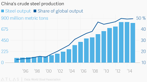 Chinas Crude Steel Production