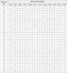 Birth Gender Prediction Chart Indian Baby Gender Calendar Online Charts Collection