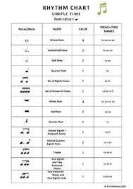 Music Rhythm Charts 5 Editable Rhythm Charts North