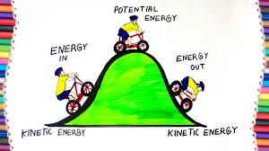 How To Draw Kinetic And Potential Energy For Kids Youtube