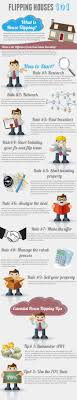 Flipping Houses Blog 9 Steps To Flipping Houses Infographic
