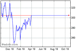 Lonza Share Price Chart Lonza Share Price 0qno Stock Quote Charts Trade History