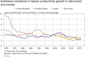 Download Extensive Slowdown In Labour Productivity Growth In