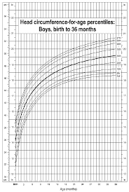 33 Complete Growth Chart For Head Circumference