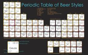 Periodic Table Beer Styles – Cat's Paw