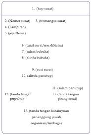 Nah, dibawah ini ada contoh surat resmi bahasa sunda untuk undangan kerja bakti sekolah. Contoh Surat Resmi Bahasa Sunda Brainly Nusagates