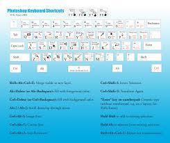 html reference sheet photoshop keyboard shortcuts cheat sheet visual ly