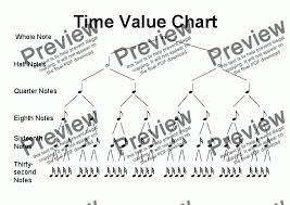 Time Value Chart Helpsheet Time Value Chart 32nds For Worksheets By Kevin Fairless Sheet Music Pdf File To Download