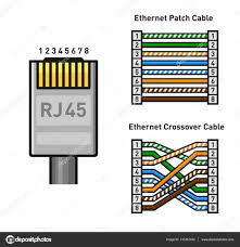 car ethernet wiring diagram color ethernet cable wiring diagram Ethernet Pinout Diagram ethernet connector pinout color code straight and crossover rj45 ethernet connect vector stock wiring diagram ethernet cable pinout diagram