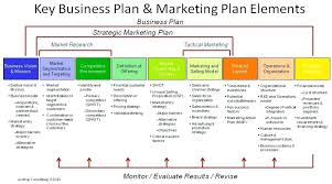 rollout strategy template. Rollout Strategy Template Market Plans Examples Plan Template Entry