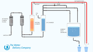 Hot And Cold Water Cooler Dispenser How Does A Hot And Cold Water Dispenser Work
