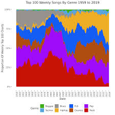 Analysing The Top 100 Weekly Charts From 1958 To 2019 Using
