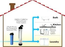 Whole house sediment water filter Diy Whole House Sediment Water Filtration System Sample Whole House Water Filtering Setup Home Water Sediment Filtration Systems Whole House Sediment Water 6351carolyndriveinfo Whole House Sediment Water Filtration System Sample Whole House