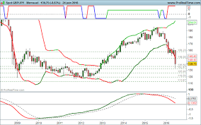 Gbp Jpy Chart Investing Placement Gbpjpy Financier Investing Finance