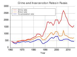 Преступность в России Википедия