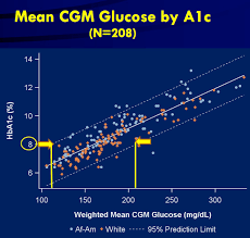A1c 5 7 Average Blood Sugar Chart