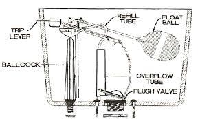inside parts of a toilet tank. amega anti-sweat toilet parts by universal rundle inside of a tank r