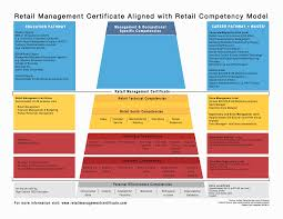 Why This Certificate Retail Management Certificate