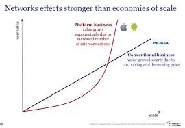 Networks Effects Stronger Than Economies Of Scale Iphone