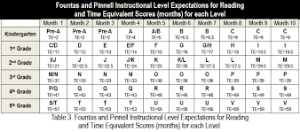 4th Grade Reading Level Chart High Prairie Students See Accelerated Progress With Leveled