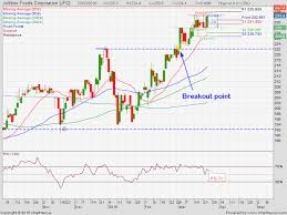 Pse Chart Talk Jollibee Foods Corporation Jfc Finance