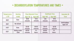 Rick Simpson Oil Dosage Chart How To Decarb Weed The Right Way Temperature Chart
