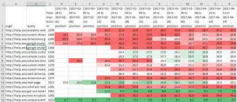 Amazing Seo Reporting In Excel Analytics Edge Help
