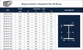 I Beam Chart Wide Flange Steel H Beam I Beam W6x8 5 Weight Chart Supplier Manila Philippi Buy H Beam Weight Chart Wide Flange H Beam I Beam Supplier Manila