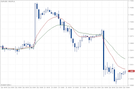 Hourly Chart Eur Usd Quotes Eurusd Hour Robomarkets