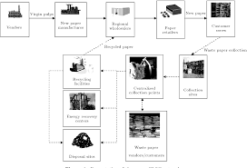 Network Design Paper Pdf Closed Loop Supply Chain Network Design For The Paper