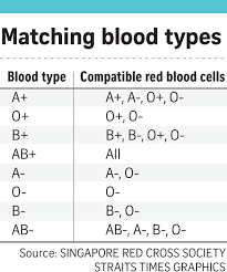 Blood Type Rarity Chart Questions You May Have About Blood Answered Health News