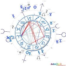Synastry Horoscopes Birth Chart Comparison Astrology