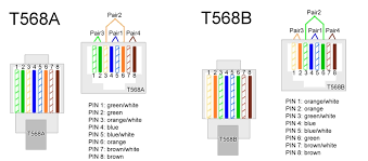 things you should know about ethernet system blog of fs com t568a and t568b
