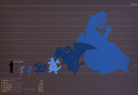 Heres A Handy Size Chart For Fictional Dragons Kotaku Uk