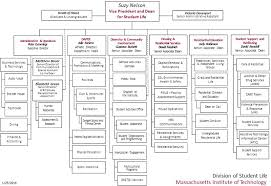 Student Life Org Chart Dsl Organizational Chart Division Of Student Life