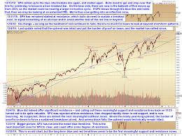 Pretzel Charts Pretzel Logics Market Charts And Analysis Spx Update