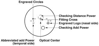 Progressive Lens Identifier Chart 2017 Progressive Lens Identifier Chart Best Picture Of Chart