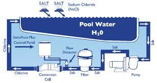 salt water pool systems. Salt Water Pool Systems