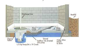 basement drainage design. Installation Of The All Dry Basement Drainage Design E
