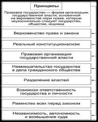 Социальное государство признаки и черты реферат Понятия и принципы социального государства реферат