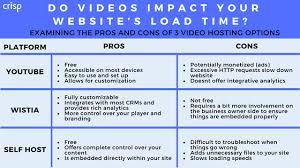 Do Videos Impact Your Website's Load Time? | Crisp Video