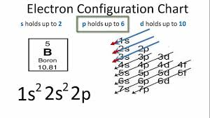Electronic Configuration Chart Of Elements Electron Configuration For Carbon C